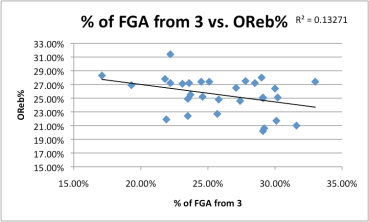% of 3s vs OReb%